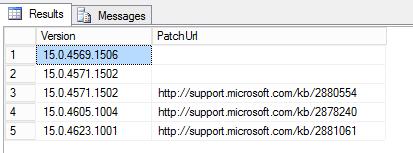 T-SQL Result
